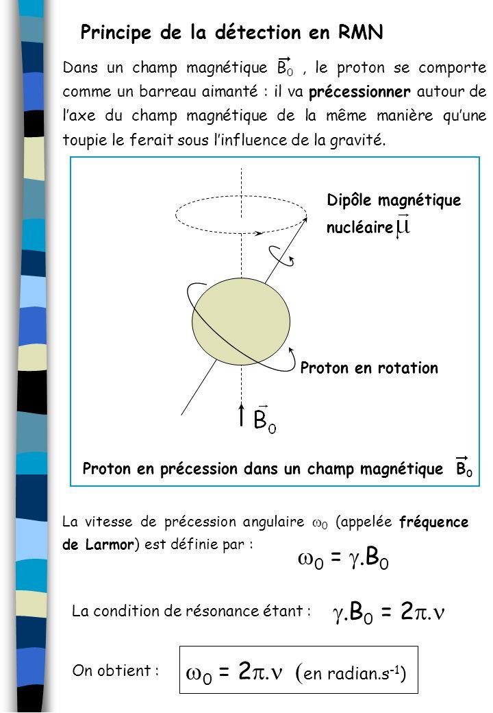 Principe de la détection en RMN Dans un champ magnétique B 0, le proton se comporte comme un barreau aimanté : il va précessionner autour de laxe du c