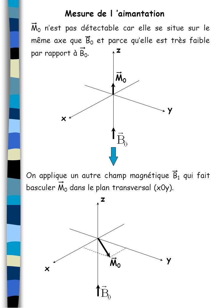 M 0 nest pas détectable car elle se situe sur le même axe que B 0 et parce quelle est très faible par rapport à B 0. On applique un autre champ magnét