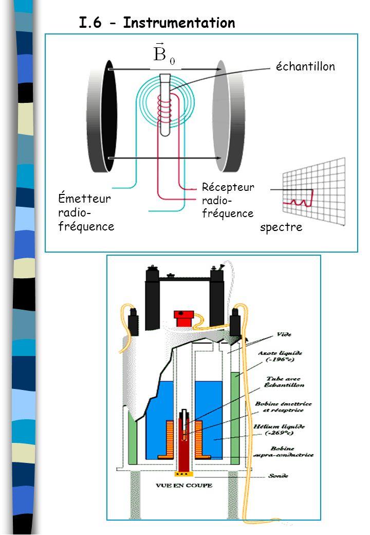 I.6 - Instrumentation échantillon spectre Émetteur radio- fréquence Récepteur radio- fréquence