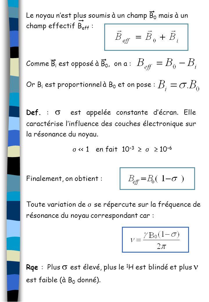 Comme B i est opposé à B 0, on a : Or B i est proportionnel à B 0 et on pose : Def. : est appelée constante décran. Elle caractérise linfluence des co