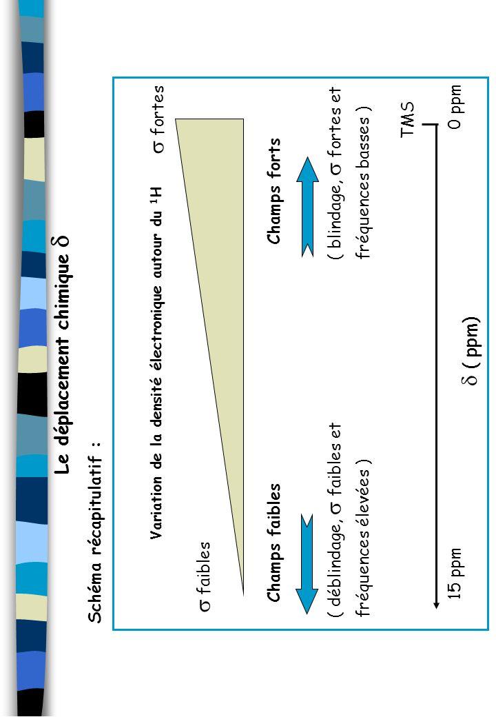 Schéma récapitulatif : TMS 0 ppm ( ppm) Variation de la densité électronique autour du 1 H 15 ppm Champs forts ( blindage, fortes et fréquences basses