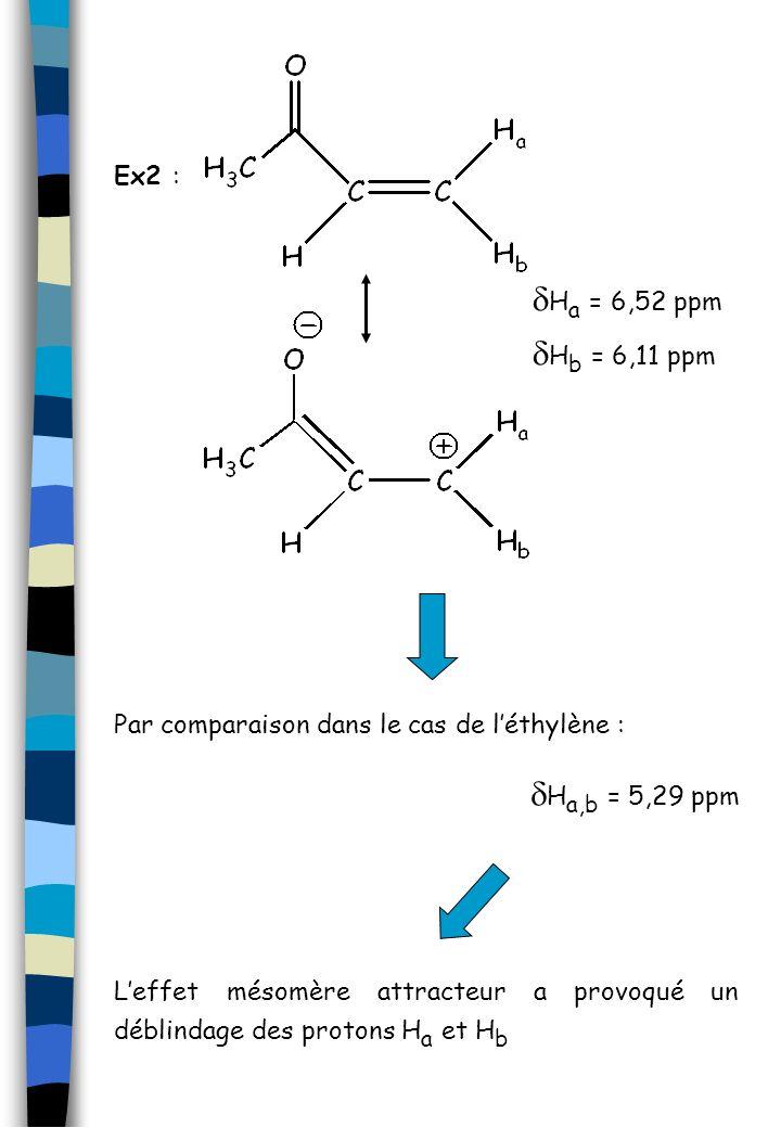 Ex2 : H a = 6,52 ppm H b = 6,11 ppm Par comparaison dans le cas de léthylène : H a,b = 5,29 ppm Leffet mésomère attracteur a provoqué un déblindage de