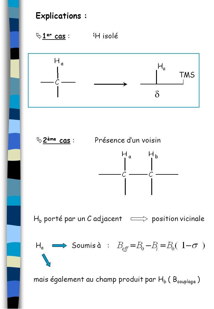 Explications : 1 er cas : 1 H isolé TMS HaHa 2 ème cas : Présence dun voisin HaHa Soumis à : mais également au champ produit par H b ( B couplage ) H