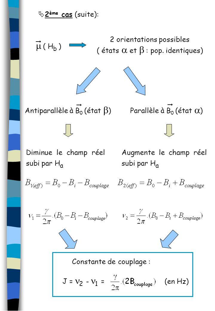 ( H b ) 2 orientations possibles ( états et : pop. identiques) Parallèle à B 0 (état ) Augmente le champ réel subi par H a Antiparallèle à B 0 (état )