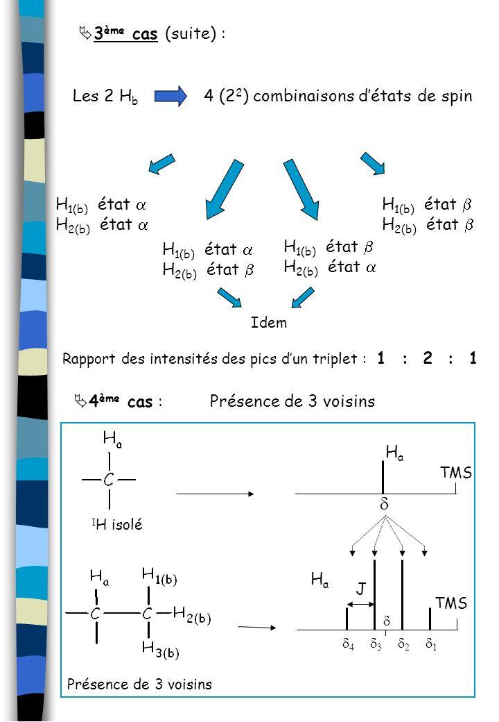 Les 2 H b 4 (2 2 ) combinaisons détats de spin H 1(b) état H 2(b) état H 1(b) état H 2(b) état H 1(b) état H 2(b) état H 1(b) état H 2(b) état Idem Ra