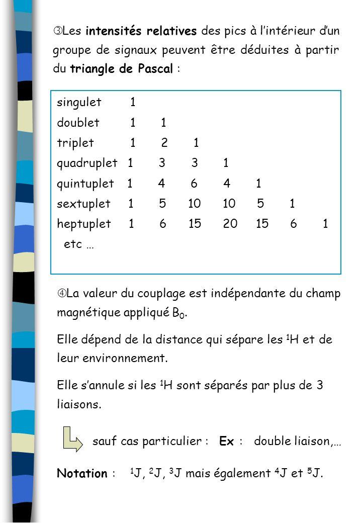 Les intensités relatives des pics à lintérieur dun groupe de signaux peuvent être déduites à partir du triangle de Pascal : singulet 1 doublet 1 1 tri