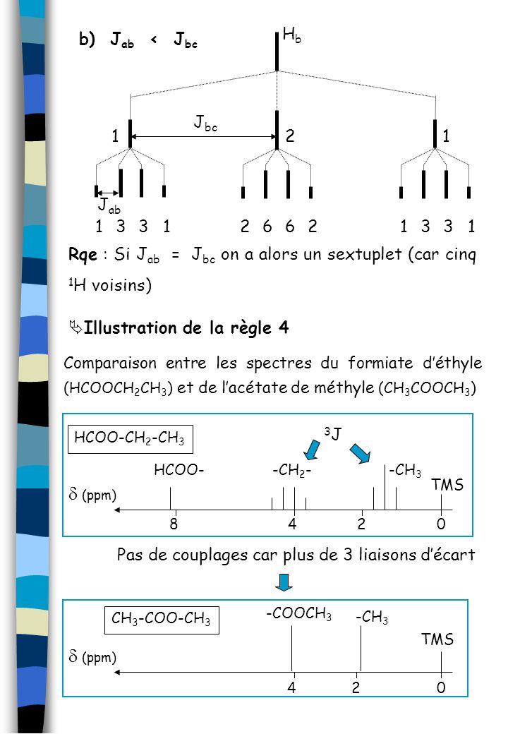 J ab 1 HbHb 2 1 133126621331 J bc b) J ab < J bc Rqe : Si J ab = J bc on a alors un sextuplet (car cinq 1 H voisins) Illustration de la règle 4 Compar