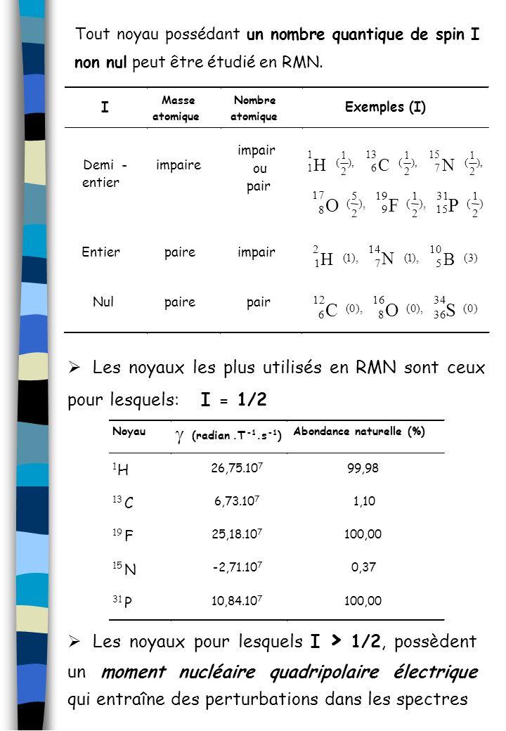 Tout noyau possédant un nombre quantique de spin I non nul peut être étudié en RMN. Les noyaux les plus utilisés en RMN sont ceux pour lesquels: I = 1