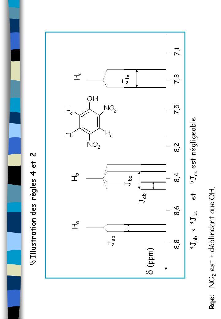 Illustration des règles 4 et 2 4 J ab < 3 J bc et 5 J ac est négligeable Rqe: NO 2 est + déblindant que OH. HaHa HbHb HcHc 8,28,48,68,8 7,1 7,37,5 (pp