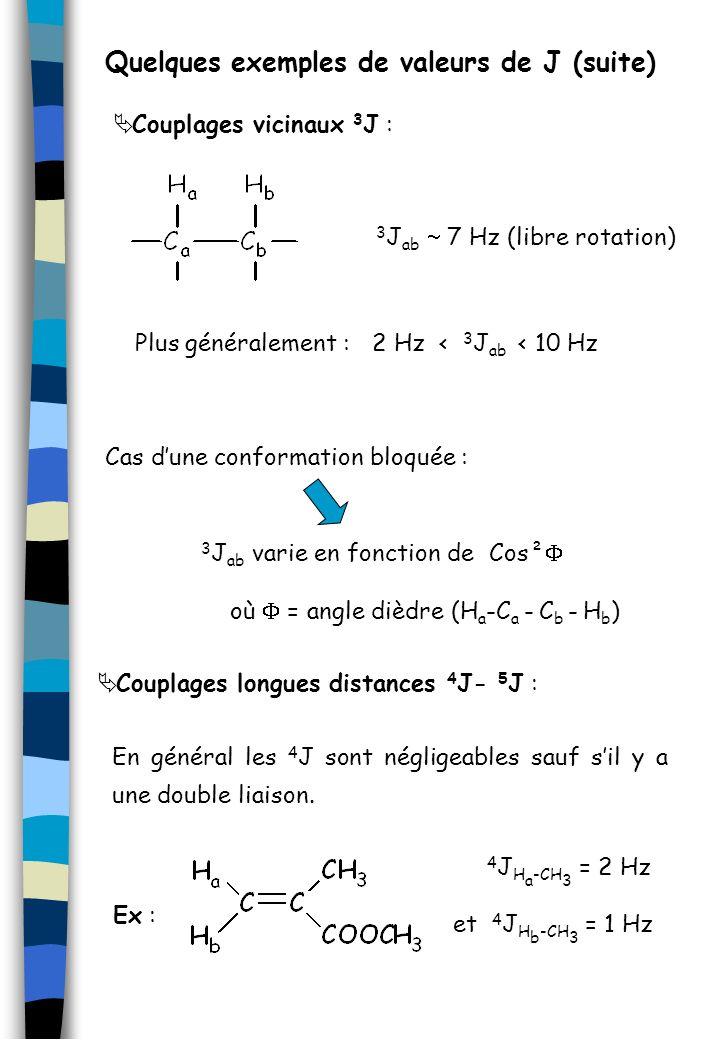 Couplages vicinaux 3 J : 3 J ab 7 Hz (libre rotation) Plus généralement : 2 Hz < 3 J ab < 10 Hz Cas dune conformation bloquée : 3 J ab varie en foncti