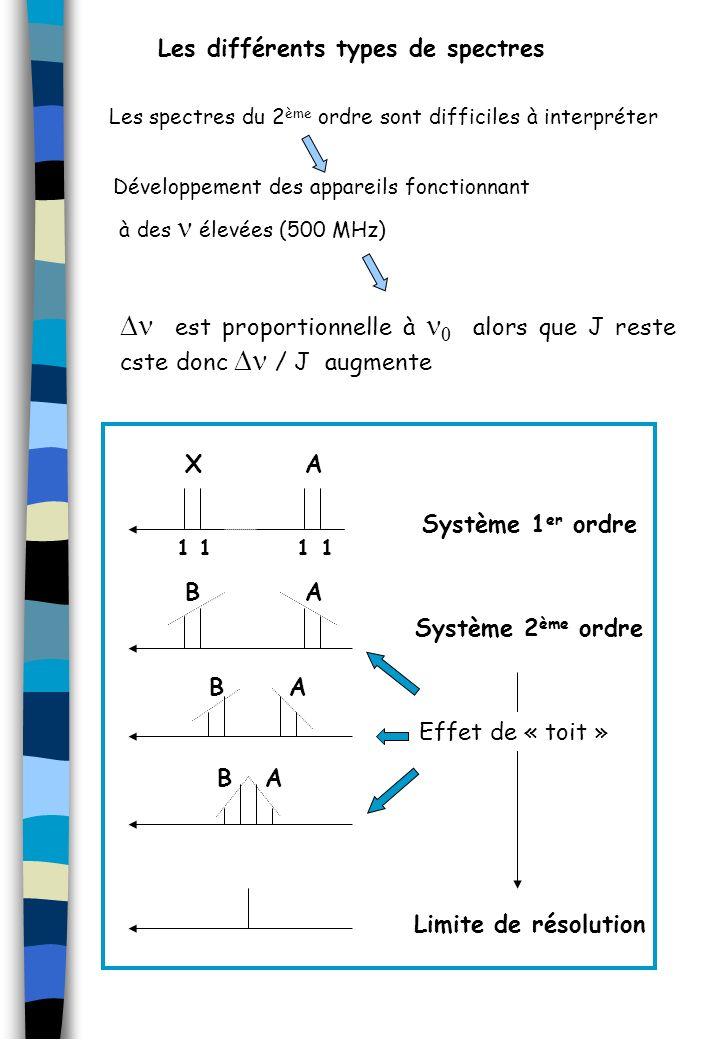 Les spectres du 2 ème ordre sont difficiles à interpréter Développement des appareils fonctionnant à des élevées (500 MHz) est proportionnelle à alors