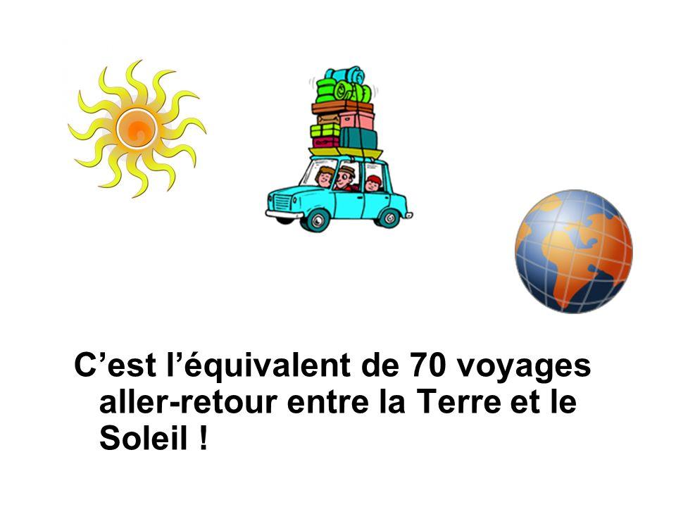 Cest léquivalent de 70 voyages aller-retour entre la Terre et le Soleil !