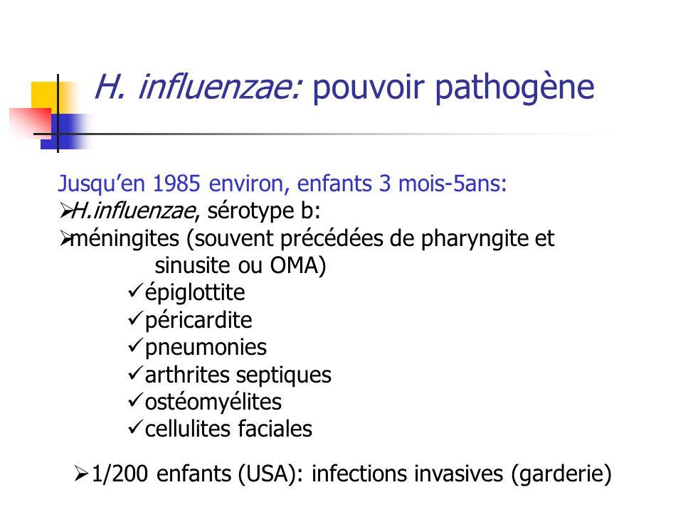 H. influenzae: pouvoir pathogène Jusquen 1985 environ, enfants 3 mois-5ans: H.influenzae, sérotype b: méningites (souvent précédées de pharyngite et s