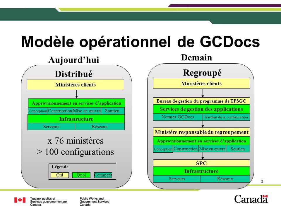 3 Modèle opérationnel de GCDocs Aujourdhui Demain Ministères clients Bureau de gestion du programme de TPSGC Services de gestion des applications Infr