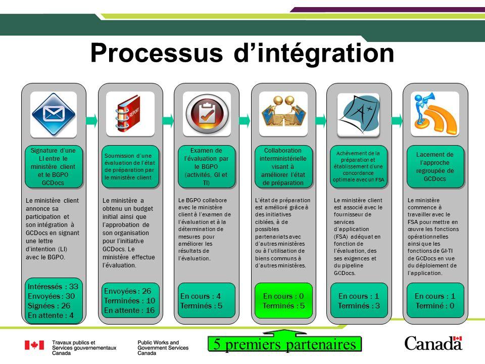 5 Processus dintégration 5 Intéressés : 33 Envoyées : 30 Signées : 26 En attente : 4 Le ministère client annonce sa participation et son intégration à