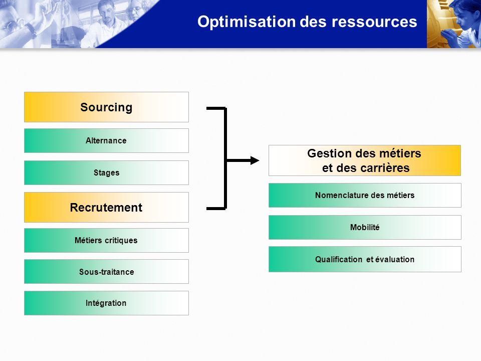 Optimisation des ressources Qualification et évaluation Stages Intégration Alternance Sourcing Sous-traitance Métiers critiques Recrutement Mobilité N