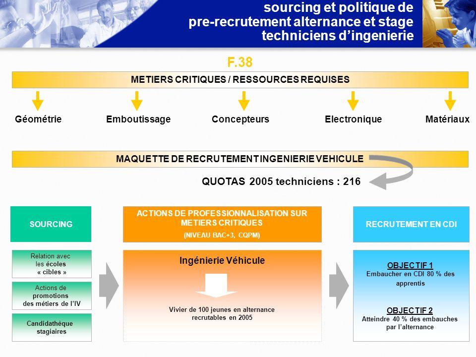 sourcing et politique de pre-recrutement alternance et stage techniciens dingenierie METIERS CRITIQUES / RESSOURCES REQUISES GéométrieEmboutissageConc