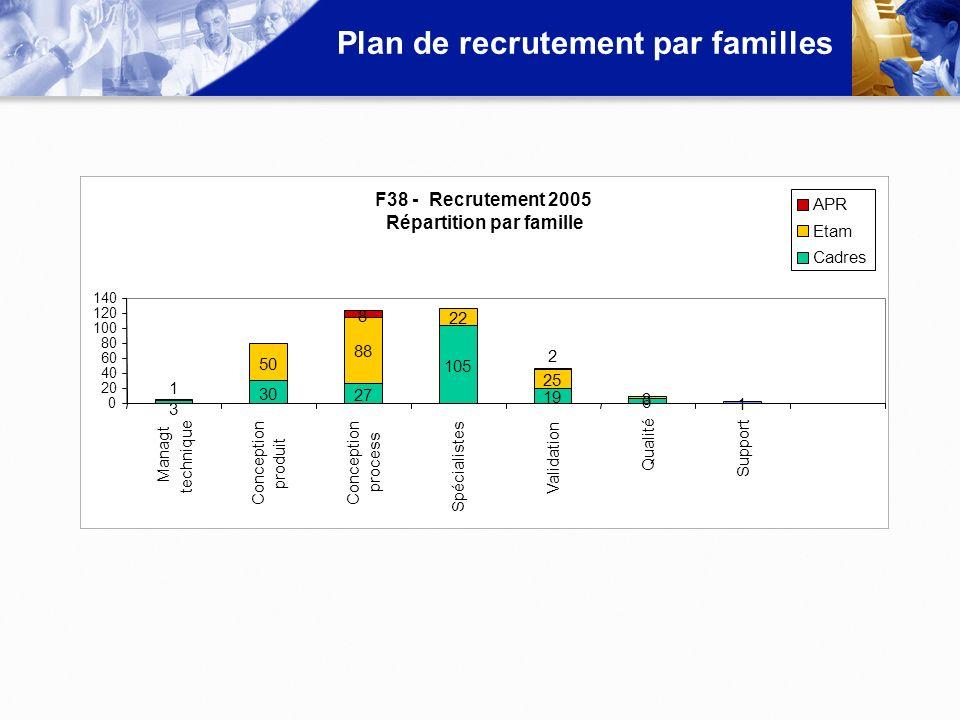 Plan de recrutement par familles F38 - Recrutement 2005 Répartition par famille 3 30 27 105 19 6 1 1 50 88 22 25 3 8 2 0 20 40 60 80 100 120 140 Manag