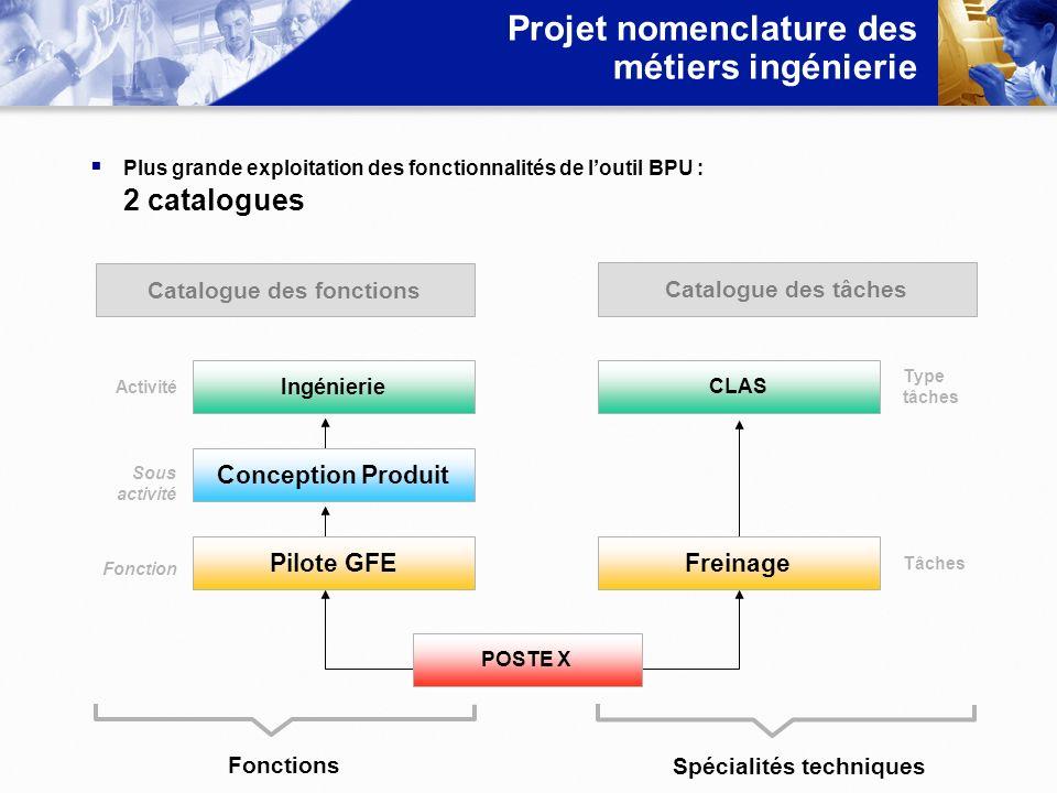 Projet nomenclature des métiers ingénierie Plus grande exploitation des fonctionnalités de loutil BPU : 2 catalogues Activité Sous activité Fonction T