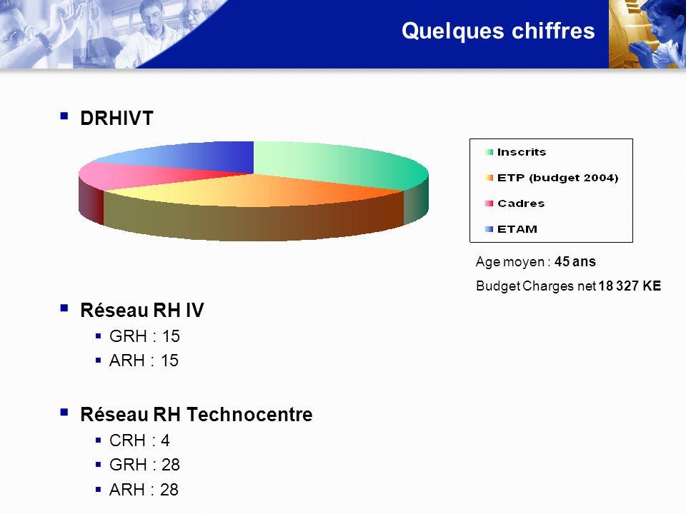 Quelques chiffres DRHIVT Réseau RH IV GRH : 15 ARH : 15 Réseau RH Technocentre CRH : 4 GRH : 28 ARH : 28 Age moyen : 45 ans Budget Charges net 18 327