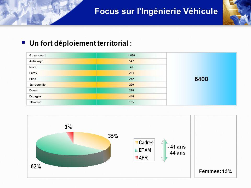 Focus sur IIngénierie Véhicule Un fort déploiement territorial : Guyancourt4 620 6400 Aubevoye547 Rueil43 Lardy234 Flins212 Sandouville220 Douai226 Es