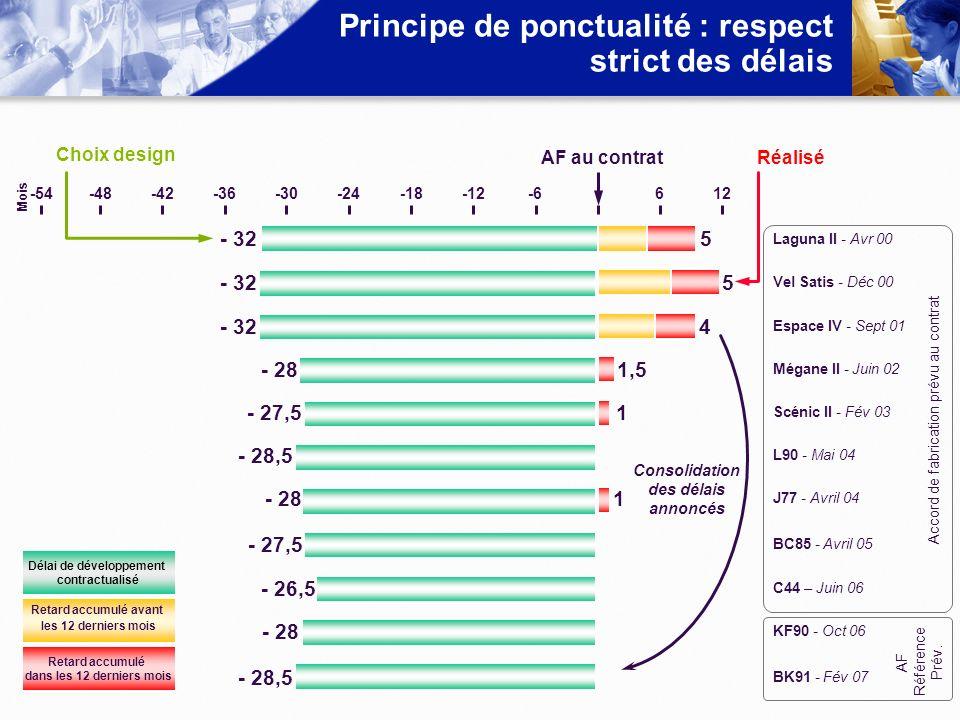 Principe de ponctualité : respect strict des délais -54 Mois -48-42-36-30-24-18-12-6612 Choix design Réalisé Consolidation des délais annoncés Délai d