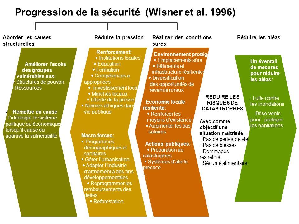 Progression de la sécurité (Wisner et al. 1996) Un éventail de mesures pour réduire les aléas: Lutte contre les inondations Brise-vents pour protéger