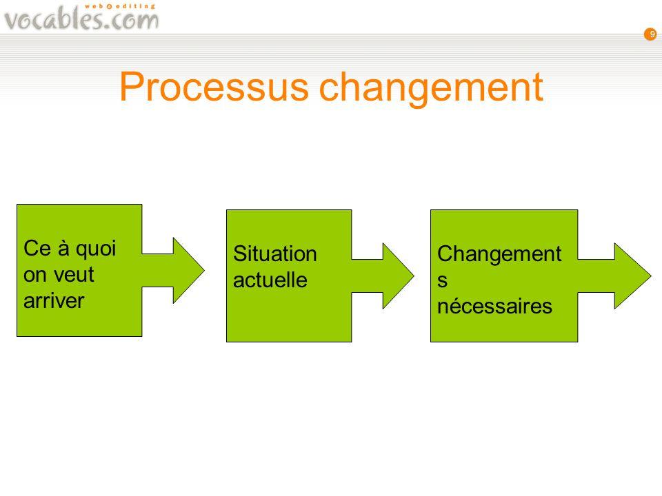 9 Processus changement Ce à quoi on veut arriver Situation actuelle Changement s nécessaires