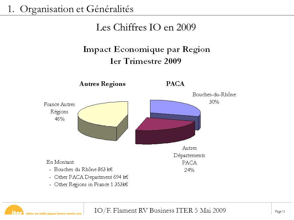 Page 11 IO/F. Flament RV Business ITER 5 Mai 2009 Les Chiffres IO en 2009 1. Organisation et Généralités