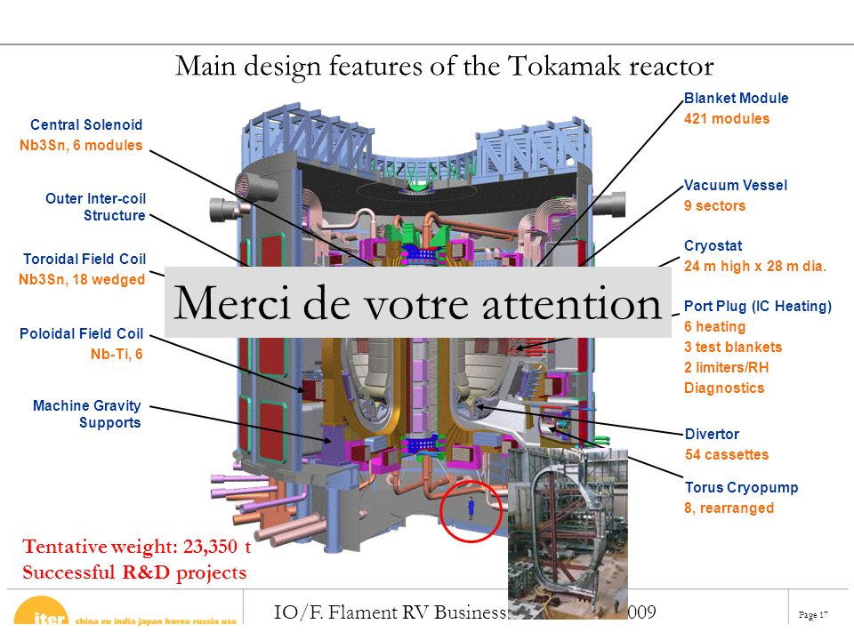 Page 17 IO/F. Flament RV Business ITER 5 Mai 2009 Main design features of the Tokamak reactor Central Solenoid Nb3Sn, 6 modules Outer Inter-coil Struc