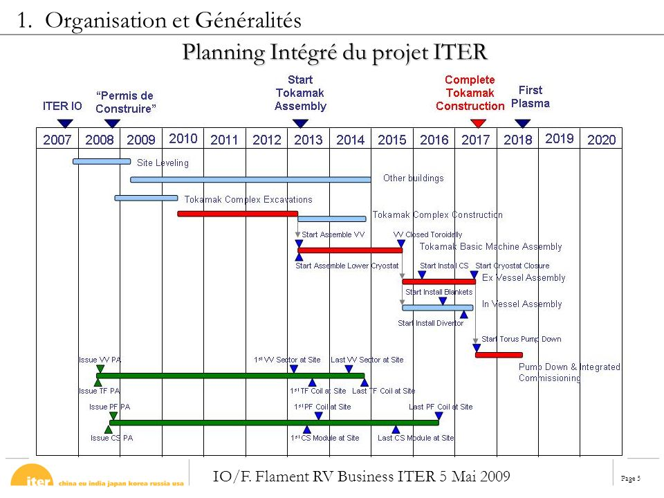 Page 5 IO/F.Flament RV Business ITER 5 Mai 2009 Planning Intégré du projet ITER 1.