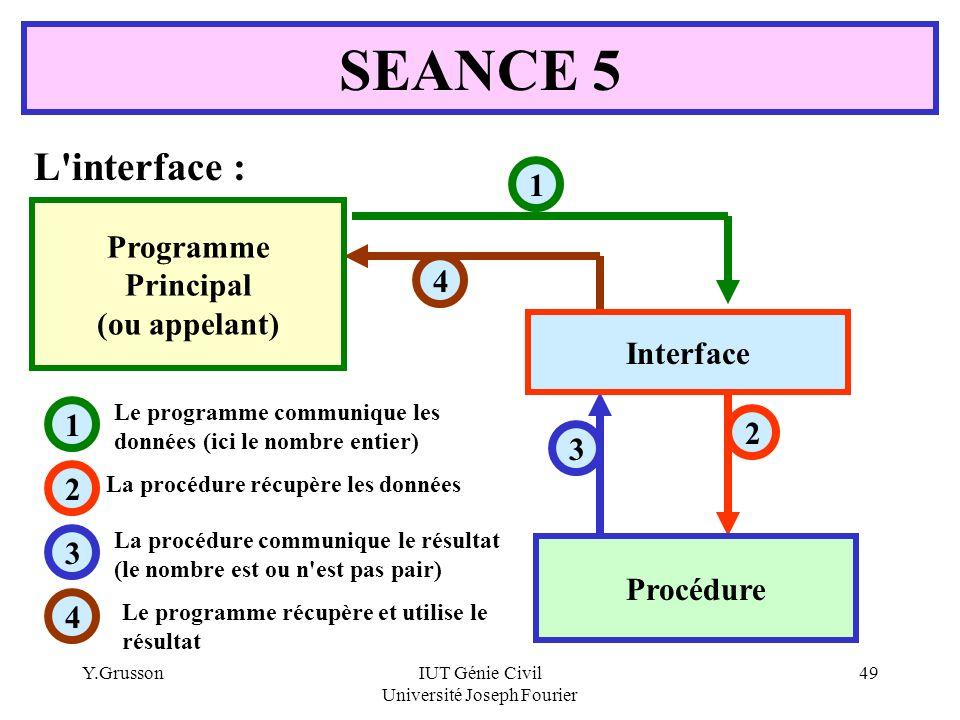Y.GrussonIUT Génie Civil Université Joseph Fourier 49 L'interface : SEANCE 5 1 1 Le programme communique les données (ici le nombre entier) 2 2 La pro