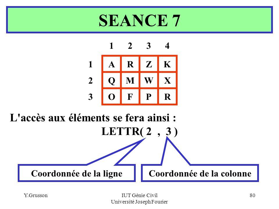 Y.GrussonIUT Génie Civil Université Joseph Fourier 80 L'accès aux éléments se fera ainsi : LETTR( 2, 3 ) SEANCE 7 AR MQW Z PROF K X 1 3 324 2 1 Coordo