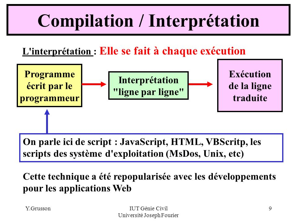 Y.GrussonIUT Génie Civil Université Joseph Fourier 9 Compilation / Interprétation L'interprétation : Elle se fait à chaque exécution Programme écrit p