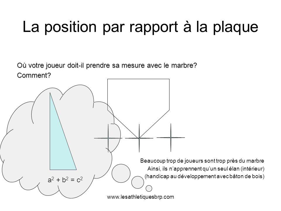 www.lesathletiquesbrp.com La position par rapport à la plaque Où votre joueur doit-il prendre sa mesure avec le marbre? Comment? Beaucoup trop de joue