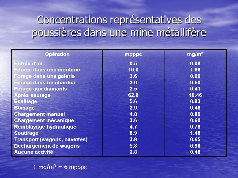 Concentrations représentatives des poussières dans une mine métallifère Opérationmpppcmg/m 3 Entrée d'air Forage dans une monterie Forage dans une gal