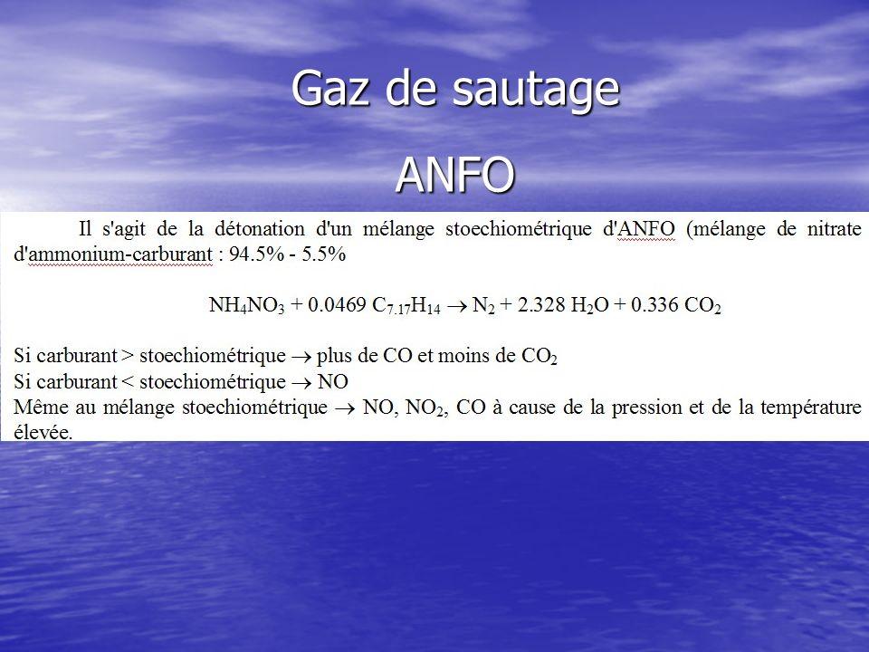 Gaz de sautage ANFO