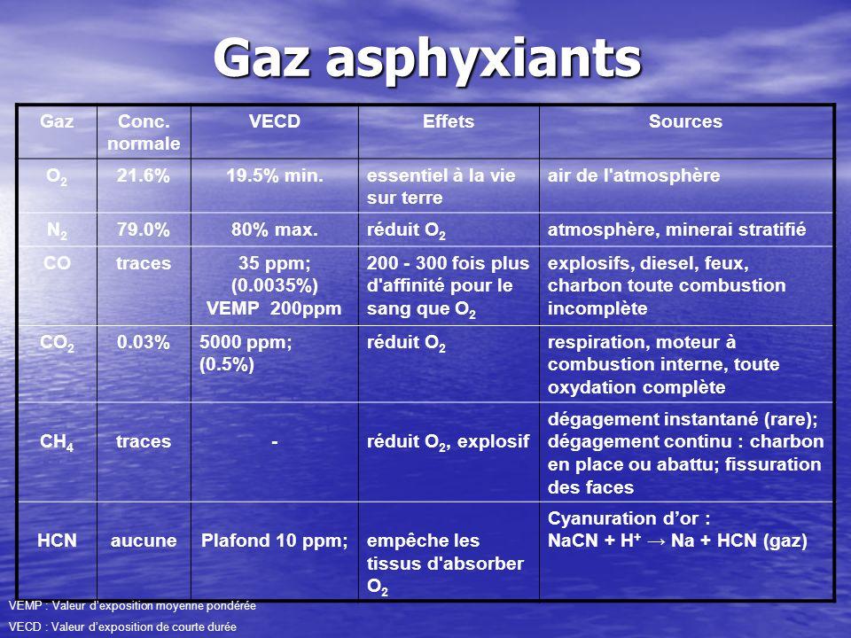 GazConc. normale VECDEffetsSources O2O2 21.6%19.5% min.essentiel à la vie sur terre air de l'atmosphère N2N2 79.0%80% max.réduit O 2 atmosphère, miner