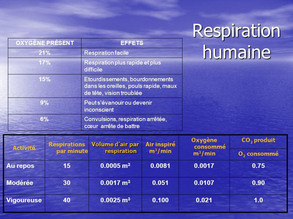 Respiration humaine Activité Respirations par minute Volume dair par respiration Air inspiré m 3 /min Oxygène consommé m 3 /min CO 2 produit O 2 conso