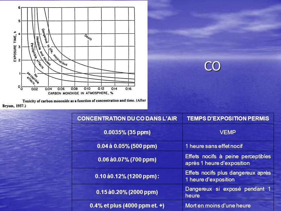 CONCENTRATION DU CO DANS L'AIRTEMPS D'EXPOSITION PERMIS 0.0035% (35 ppm)VEMP 0.04 à 0.05% (500 ppm)1 heure sans effet nocif 0.06 à0.07% (700 ppm) Effe
