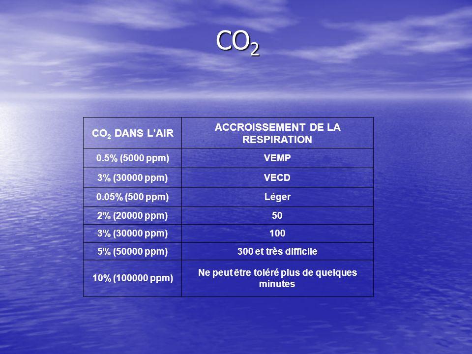 CO 2 DANS L'AIR ACCROISSEMENT DE LA RESPIRATION 0.5% (5000 ppm)VEMP 3% (30000 ppm)VECD 0.05% (500 ppm)Léger 2% (20000 ppm)50 3% (30000 ppm)100 5% (500