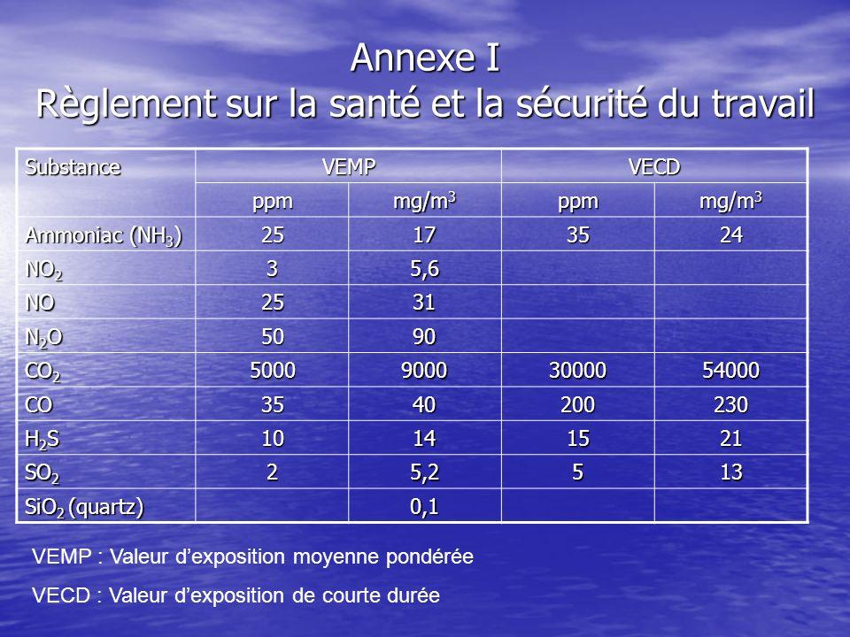Annexe I Règlement sur la santé et la sécurité du travail SubstanceVEMPVECD ppm mg/m 3 ppm Ammoniac (NH 3 ) 25173524 NO 2 35,6 NO2531 N2ON2ON2ON2O5090