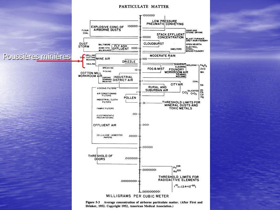 Calculs du débit sous terre (Québec) Homologués MSHA Homologués MSHA –Tous moteurs 100% 100% 75% 75% 50% 50% jusquà 2,7 m 3 /min/KW (2 m 3 /min HP) Non homologués (rare) Non homologués (rare) –5,5 m 3 /min KW (4,1 m 3 /min HP) (4,1 m 3 /min HP) Homologués CANMET Homologués CANMET –Moteurs principaux 100% 100% etc.