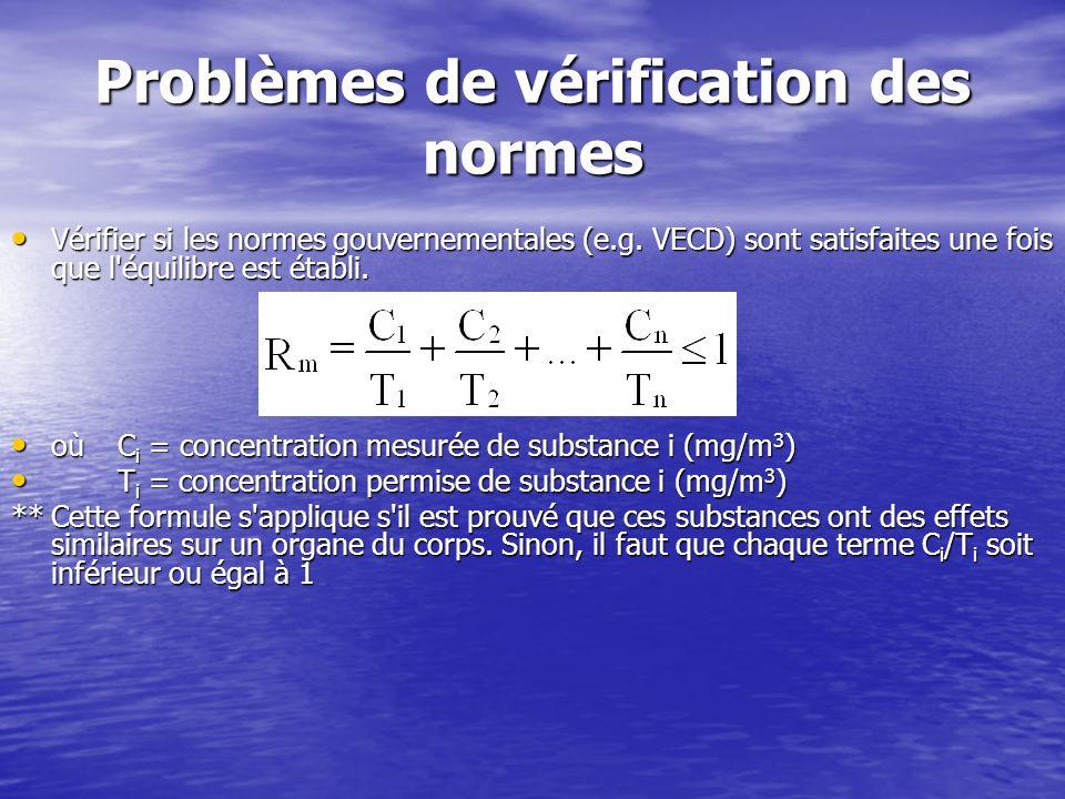 Problèmes de vérification des normes Vérifier si les normes gouvernementales (e.g. VECD) sont satisfaites une fois que l'équilibre est établi. Vérifie