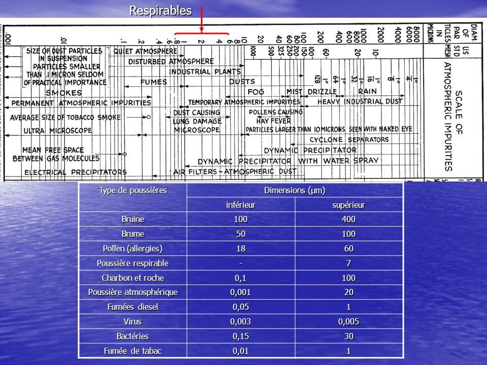 Concentrations représentatives des poussières dans une mine métallifère Opérationmpppcmg/m 3 Entrée d air Forage dans une monterie Forage dans une galerie Forage dans un chantier Forage aux diamants Après sautage Écaillage Boisage Chargement manuel Chargement mécanique Remblayage hydraulique Soutirage Transport (wagons, navettes) Déchargement de wagons Aucune activité 0.5 10.0 3.6 3.0 2.5 62.8 5.6 2.9 4.8 3.6 4.7 8.9 3.9 5.8 2.8 0.08 1.66 0.60 0.50 0.41 10.46 0.93 0.48 0.80 0.60 0.78 1.48 0.65 0.96 0.46 1 mg/m 3 = 6 mpppc