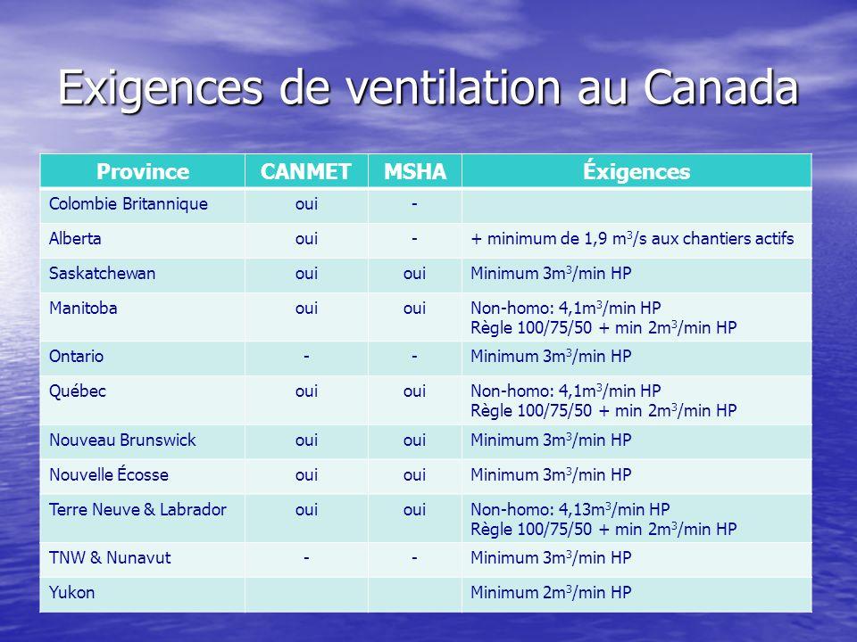 Exigences de ventilation au Canada ProvinceCANMETMSHAÉxigences Colombie Britanniqueoui- Albertaoui-+ minimum de 1,9 m 3 /s aux chantiers actifs Saskat