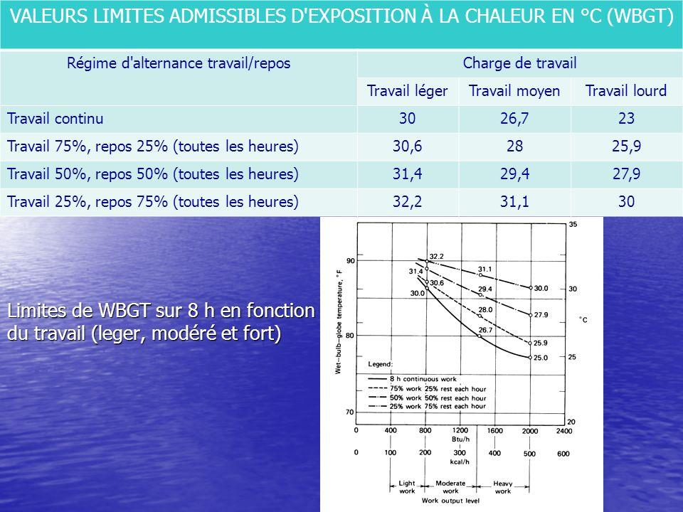 Limites de WBGT sur 8 h en fonction du travail (leger, modéré et fort) VALEURS LIMITES ADMISSIBLES D'EXPOSITION À LA CHALEUR EN °C (WBGT) Régime d'alt