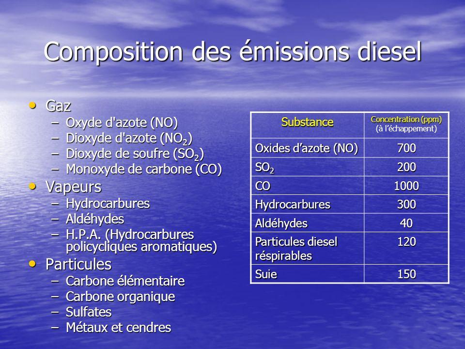 Composition des émissions diesel Gaz Gaz –Oxyde d'azote (NO) –Dioxyde d'azote (NO 2 ) –Dioxyde de soufre (SO 2 ) –Monoxyde de carbone (CO) Vapeurs Vap
