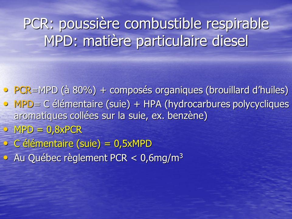 PCR: poussière combustible respirable MPD: matière particulaire diesel PCR=MPD (à 80%) + composés organiques (brouillard dhuiles) PCR=MPD (à 80%) + co