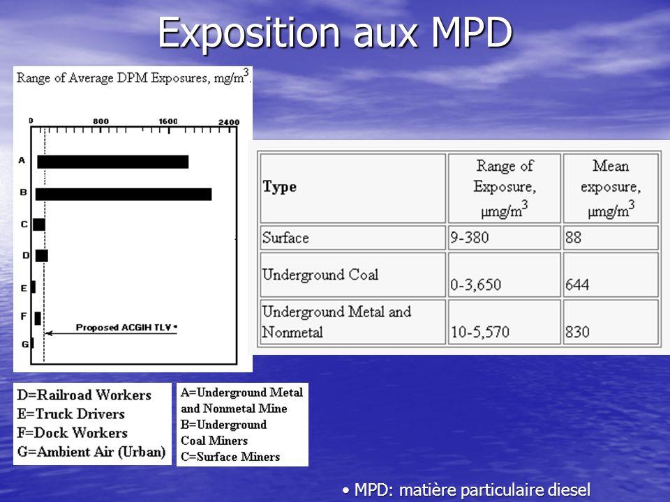Exposition aux MPD MPD: matière particulaire diesel MPD: matière particulaire diesel